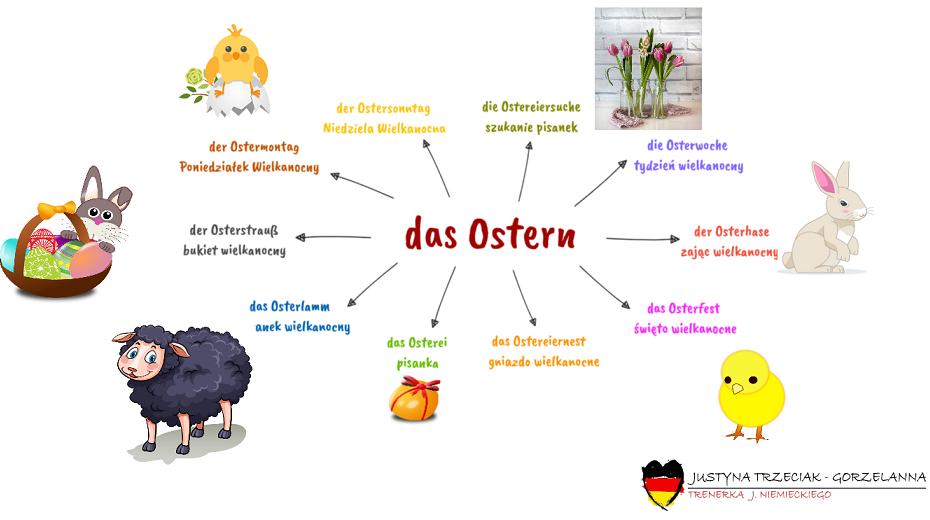 ostern - Co wiecie o Wielkanocy?